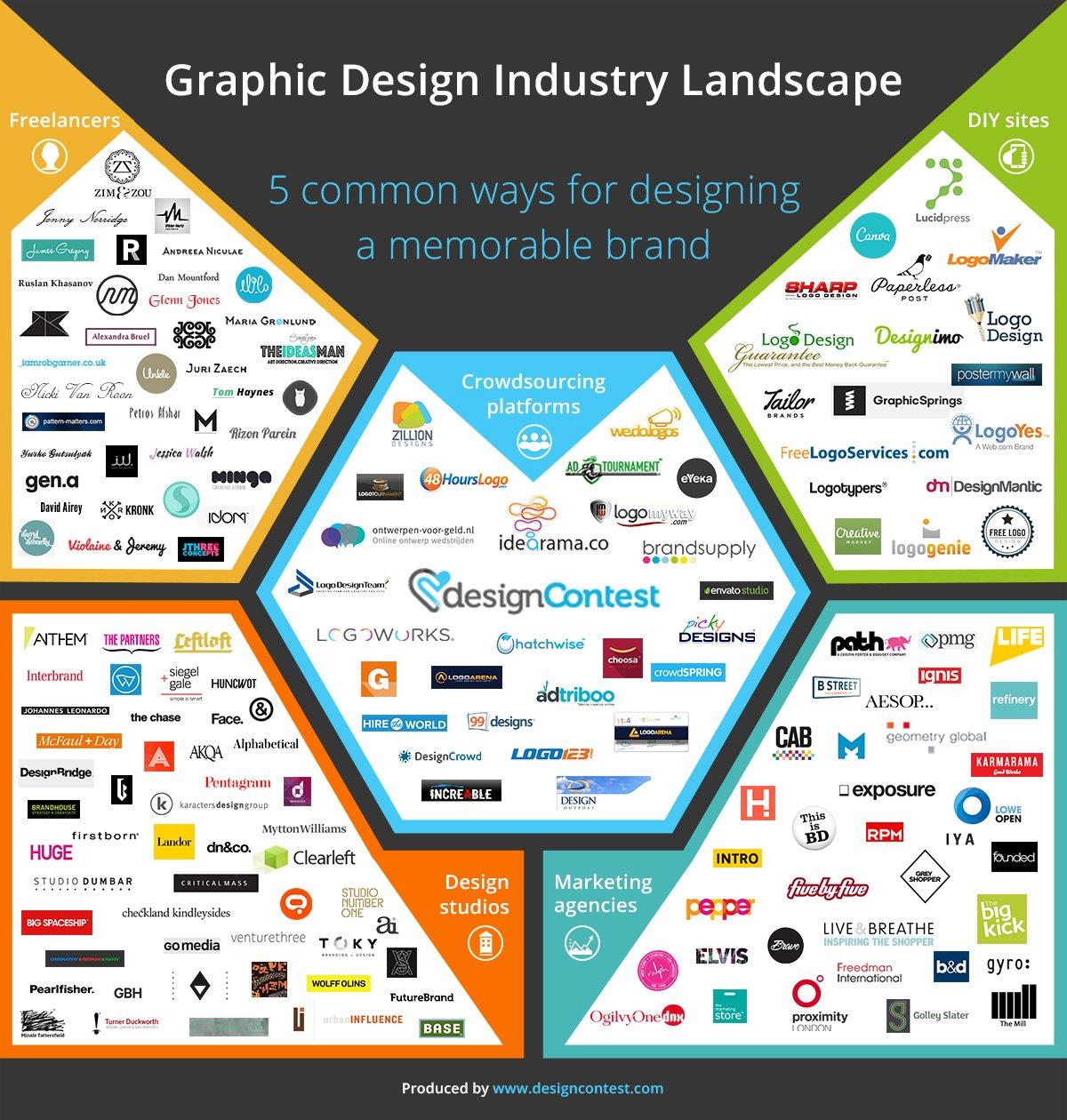 graphic design industry landscape.jpg