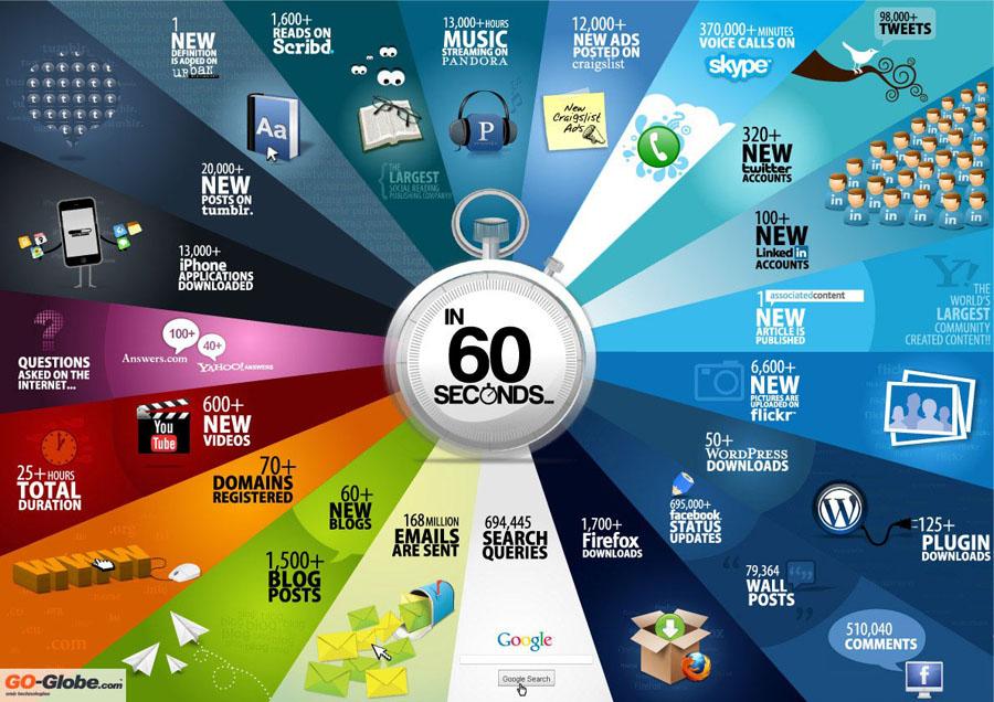 what happens online in seconds