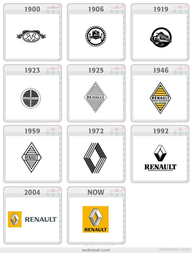 renault logo evolution history