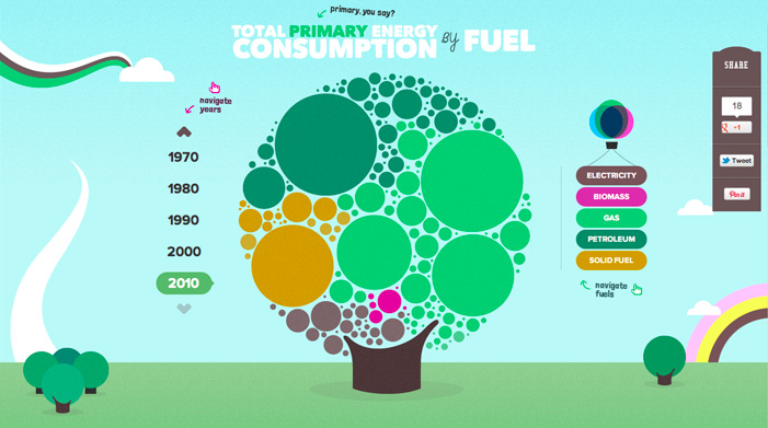 The Interactive UK Energy Consumption Guide ( 25 Animated home page web design examples )
